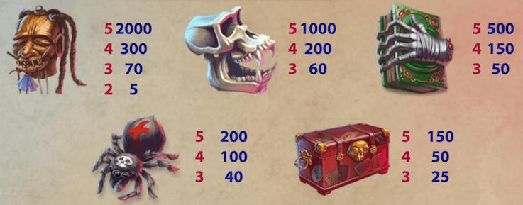 Utbetalingstabellen i Mythic Maiden